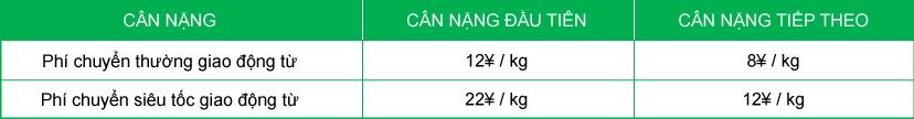 Bảng báo giá ship nội địa Trung Quốc: