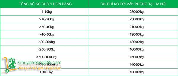 Báo giá vận chuyển hàng ký gửi từ Trung Quốc về Việt Nam